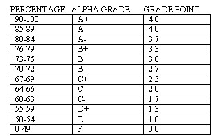 gpa to percentage canada from my perspective a new grading system the voice 9156
